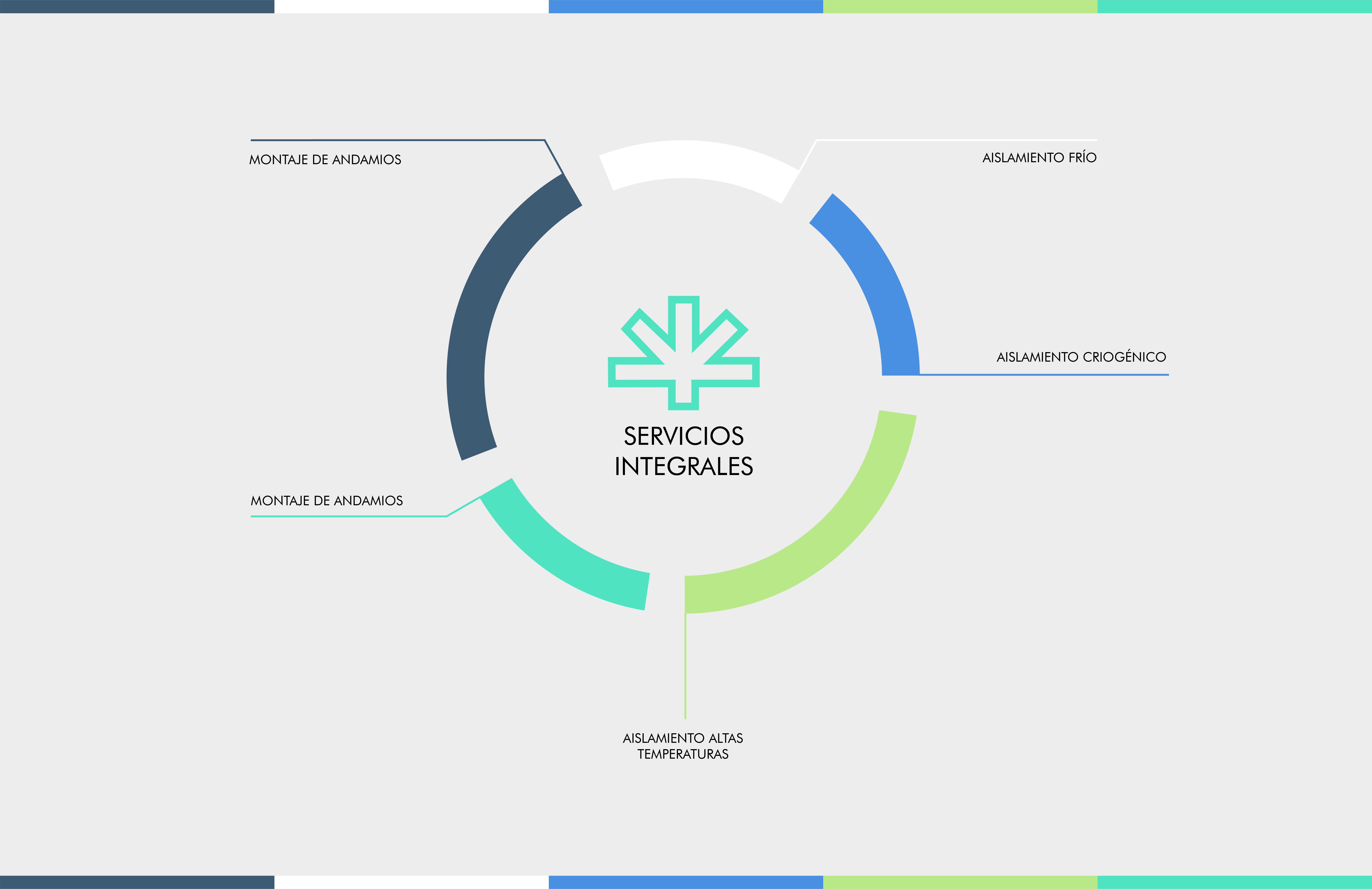 Esquema de servicios integrados